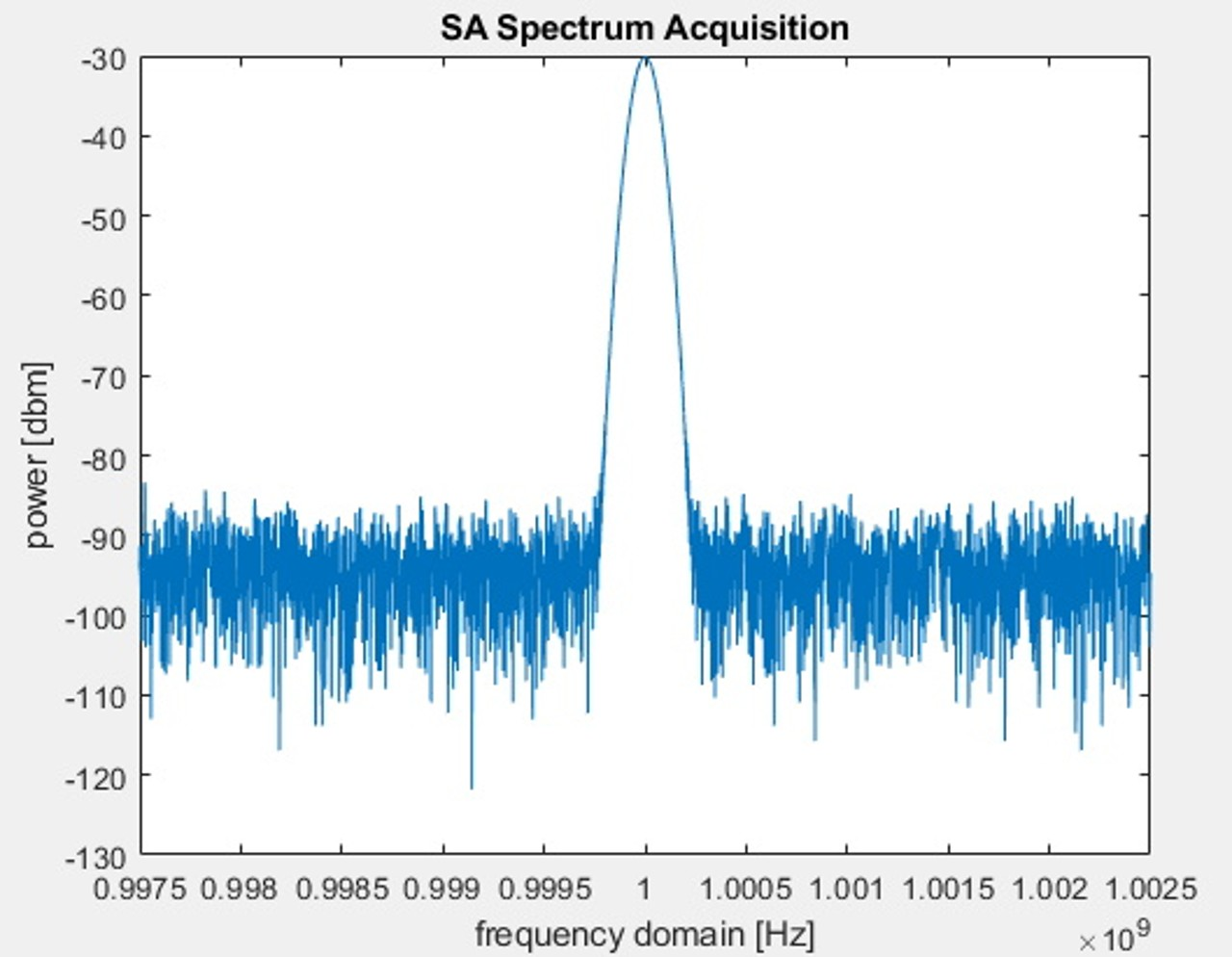 Capturing a trace in Spectrum Analyzer mode using Matlab