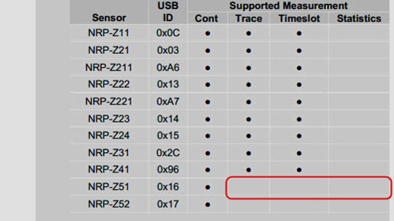 How to activate data logging with the NRP-Z51and other thermal sensors.