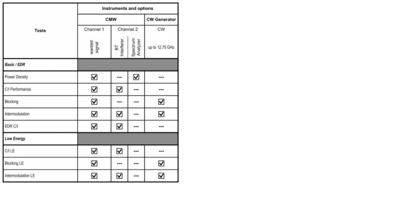 Intermodulation- and Blocking Performance tests - screen 1