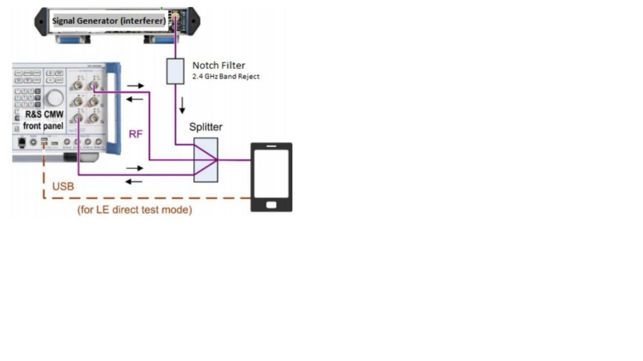 Intermodulation- and Blocking Performance tests - screen 2