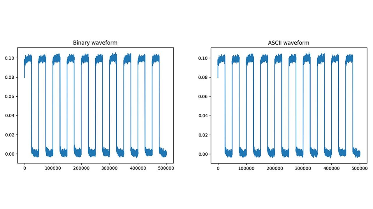 ASCI waveform binary waveform