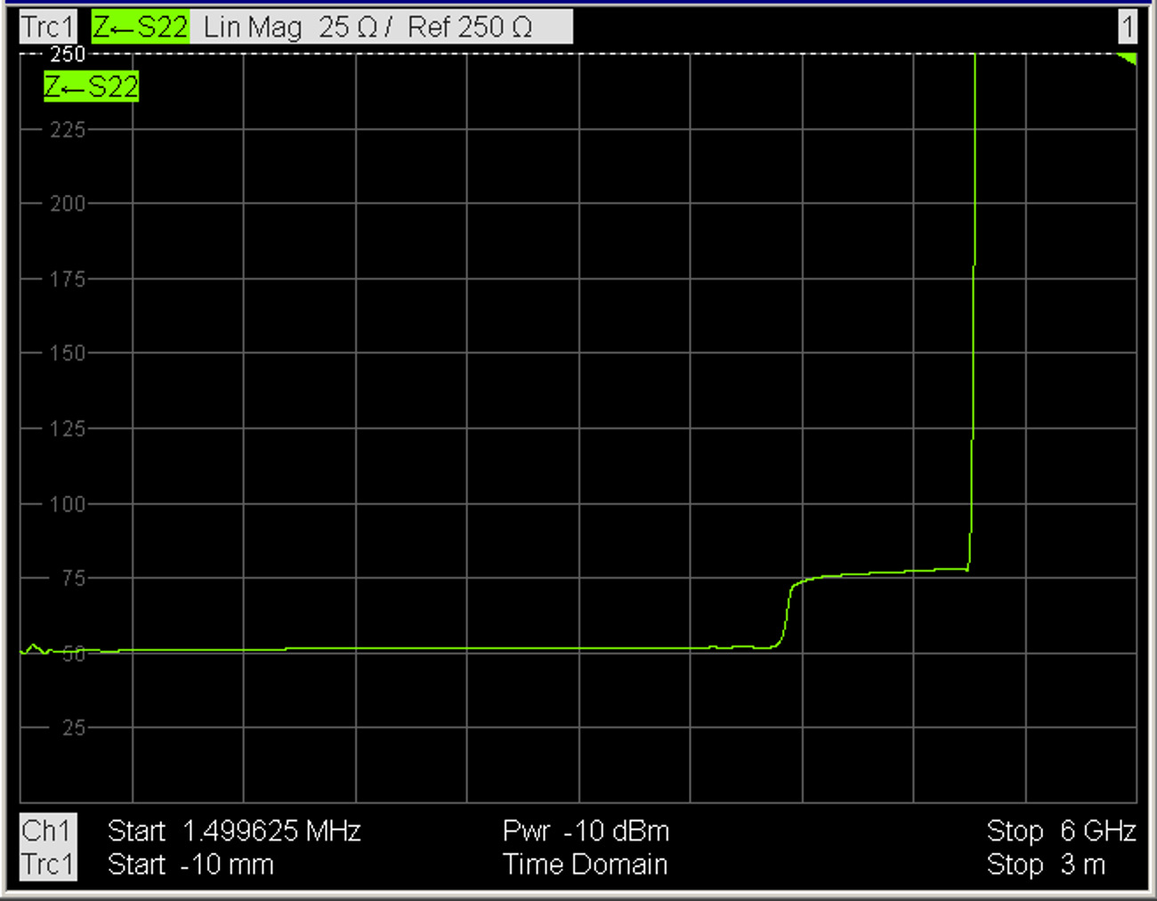 ZVL time domain measurement, impedance over cable length