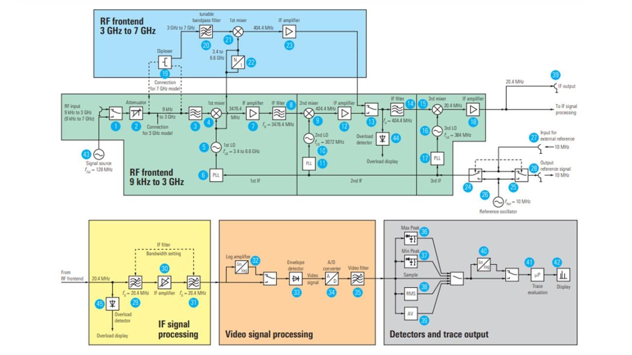 Educational note: Fundamentals of spectrum analysis